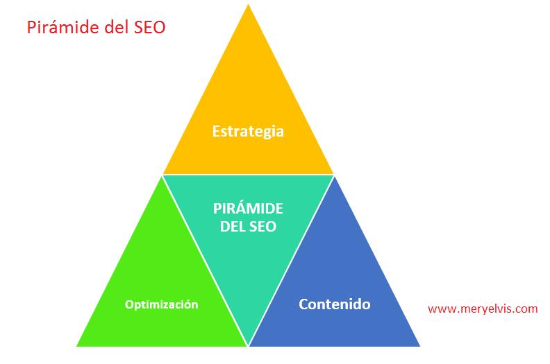 pirámide del seo