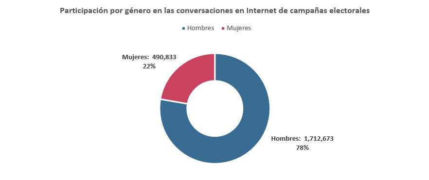 Participación por género en las conversaciones en Internet de campañas electorales