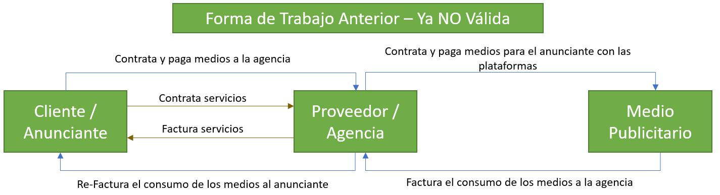 Ley para la Transparencia de Contratación de Publicidad